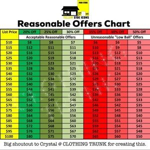 Please read the reasonable offer chart.